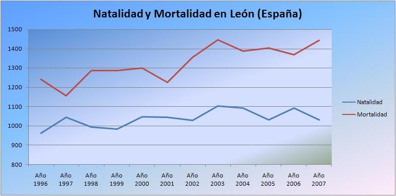 Natalidad-Mortalidad León (España)
