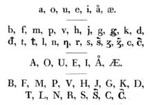 Northern Sami orthography | Revolvy