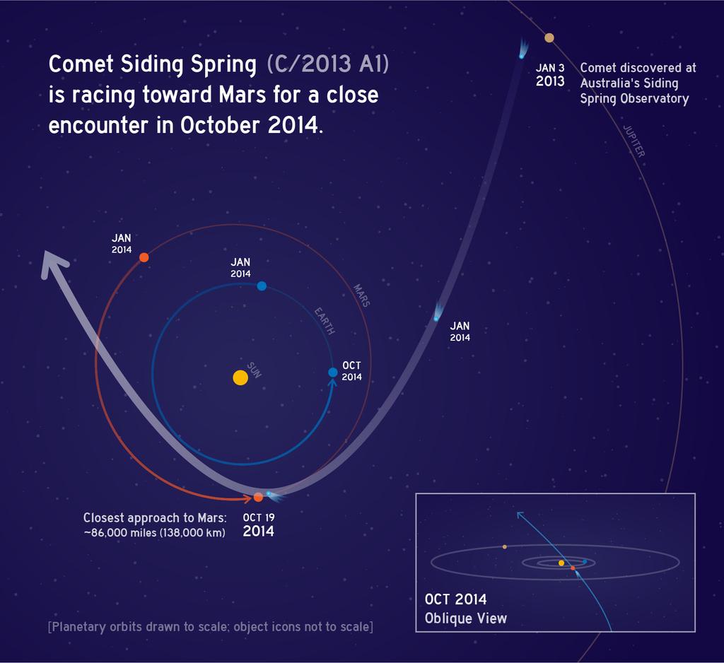 Komeet Siding Spring
