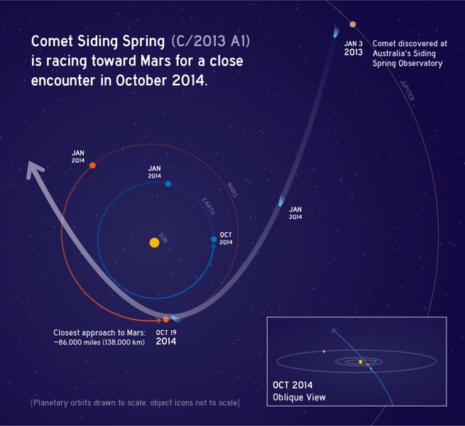 File:PIA17833-CometSidingSpring-C2013A1-MarsEncounter-20140128.png
