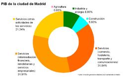 Reparto del Producto Interior Bruto (PIB) de la ciudad de Madrid en el año 2003.