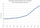 Percentage of the World Population Over 65 - 1950-2050