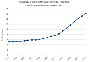Population ageing - Percentage of world population over 65