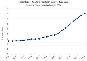 Population ageing - Percentage of world population over 65
