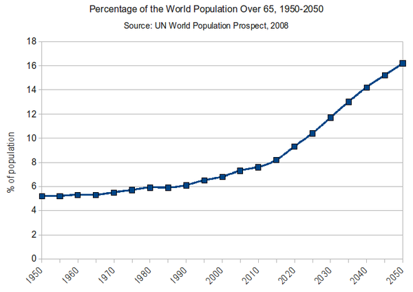 Percentage of the World Population Over 65 - 1950-2050.png