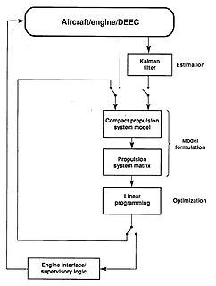Control-flow diagram