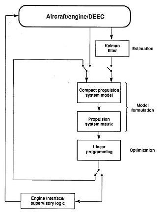 Control flow diagram - Image: Performance seeking control flow diagram