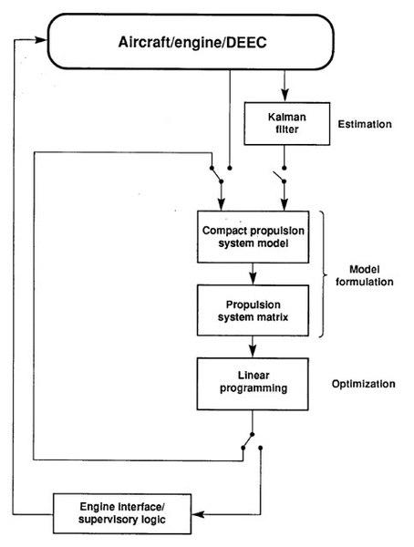 File:Performance seeking control flow diagram.jpg