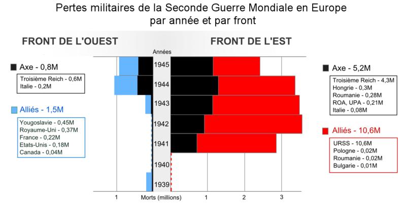 Infographie de PrGenius sur les pertes militaires de la Seconde Guerre Mondaile.