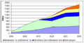 Production of transportation biofuels up to 2030.png