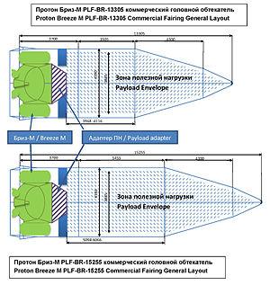Proton-M - Proton-M/Briz-M payload fairing