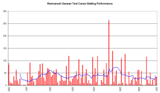 Ramnaresh Sarwan - An innings-by-innings breakdown of Sarwan's Test match batting career, showing runs scored (red bars) and the average of the last ten innings (blue line).