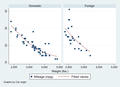 Regression graphs from auto dataset in Stata 17.png