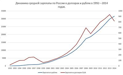 http://upload.wikimedia.org/wikipedia/commons/thumb/e/e3/Russia%27s_wages.jpg/400px-Russia%27s_wages.jpg