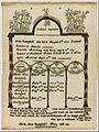 Sarah Ann Campbell - Family register sampler - Google Art Project.jpg