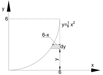 Second moment of area(parabola2).png