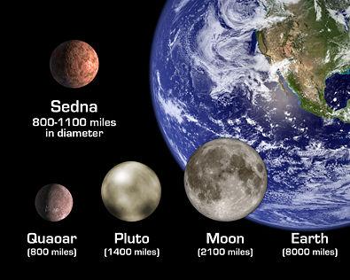 เปรียบเทียบขนาด โลก ดวงจันทร์ พลูโต Sedna และ Quaoar