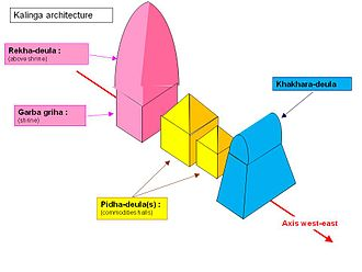 Deula - Simplified schema of a Kalinga architecture temple