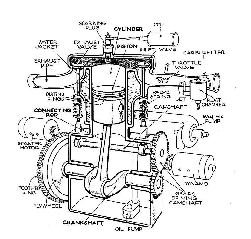 File:Single Cylinder_T Head_engine_(Autocar_Handbook,_13th_ed,_1935) on 2001 Mitsubishi Montero Repair Manual Pdf