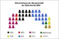 Sitzverteilung Bürgerschaft Görlitz 2005.png