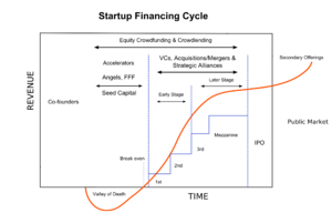 Diagram of the typical financing cycle for a startup company.