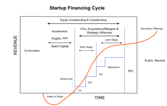 Startup company - Diagram of the typical financing cycle for a startup company.