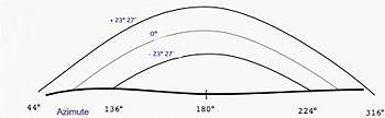 Variação azimutal aparente do Sol na latitude de 56º N.