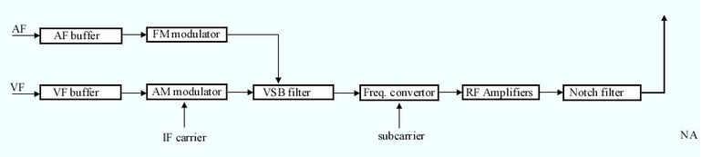 television transmitter wikipedia  block diagram of a tv transmitter (intercarrier method)