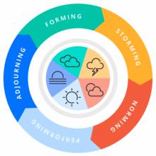 teamudviklingscyklus