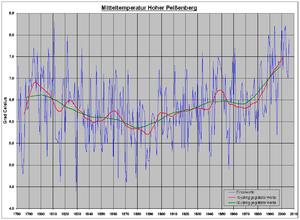Hohenpeißenberg Meteorological Observatory - Image: Temperaturreihe Hoher Peißenberg