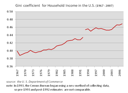 Gini Coefficient for Household Income (1967-2007), source United States Chamber of Commerce The US Gini Coefficient for Household Income (1967 - 2007 ).png
