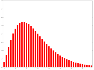 Trix (technical analysis) - Triple exponential moving average weightings, N=10 (percentage versus days ago)