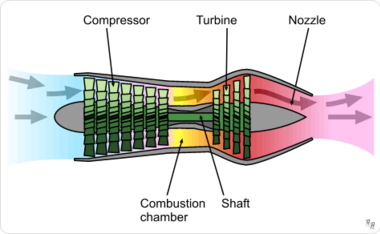 Turbojet (No air bypasses the engine)