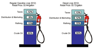 Gasoline and diesel usage and pricing - Percentage of cost for gasoline and diesel in the United States.