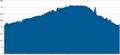 Výstup na Sedlo výškový profil.png