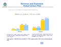 WMF Revenue & Expenses October 2012 - Actual vs Plan.png
