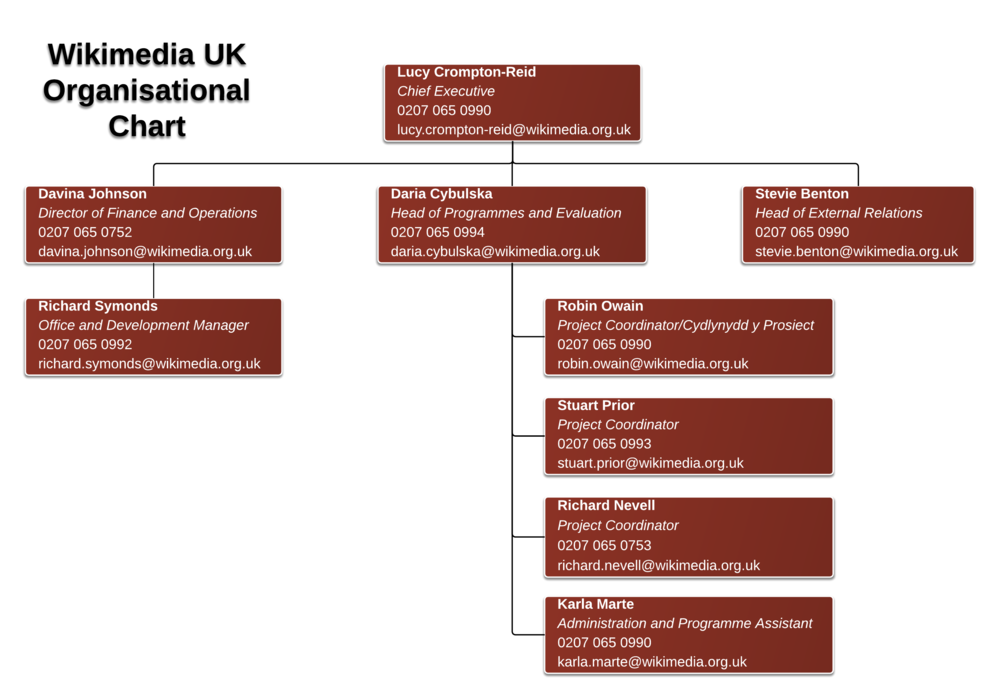 Wikimedia UK Organisational Structure.png
