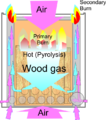 Wood gas stove Principle of operation.png