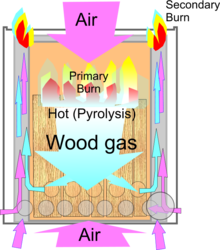 220px-Wood_gas_stove_Principle_of_operation.png