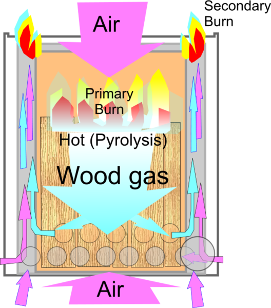 File:Wood gas stove Principle of operation.png