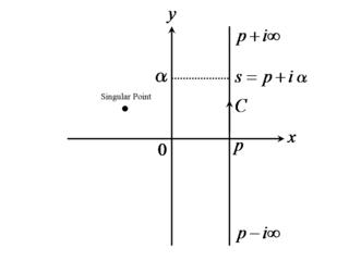 複素平面を用いたブロムウィッチ積分の解説 これは複素積分となっている。... ラプラス変換