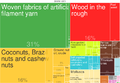 2014 Gambia Products Export Treemap.png