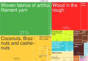 2014 Gambia Products Export Treemap