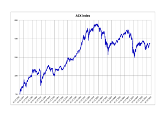 AEX index - AEX index performance between 1982 and 2012