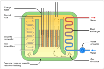 AGR reactor schematic.png