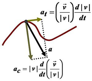 Acceleration - Components of acceleration for a curved motion. The tangential component at is due to the change in speed of traversal, and points along the curve in the direction of the velocity vector (or in the opposite direction). The normal component (also called centripetal component for circular motion) ac is due to the change in direction of the velocity vector and is normal to the trajectory, pointing toward the center of curvature of the path.