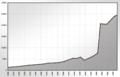 Achern-Population-Stats.png