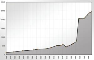 Achern - Achern demographics