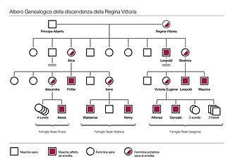 Haemophilia in European royalty - Image: Albero discendenza vittoria