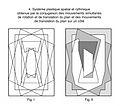 Albert Gleizes (after) 4. Systéme plastique spatial et rythmique obtenue par la conjugaison des mouvements simultanés de rotation et de translation du plan et des mouvements de translation du plan sur un côté.jpg